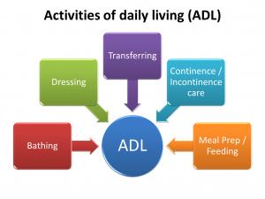 ADL's of senior living