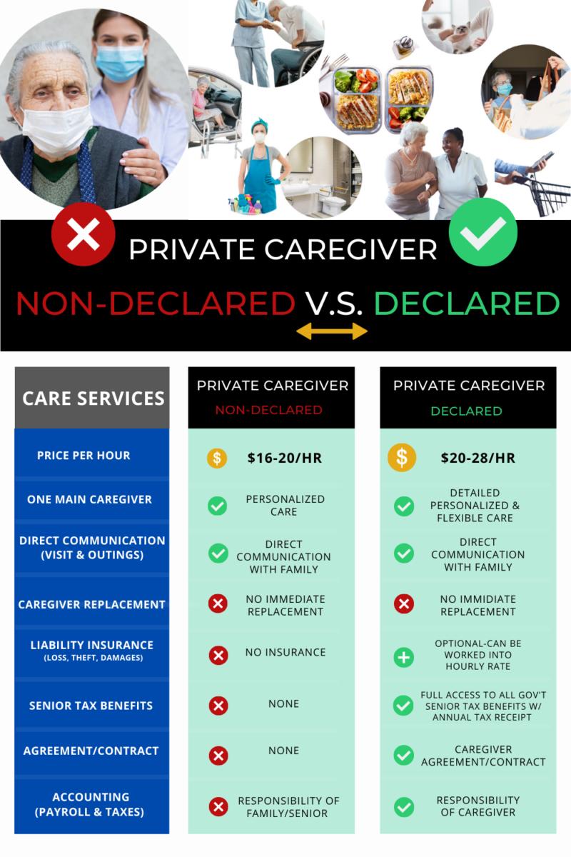 Private caregiver declared v.s. nondeclared-wisecaregiving.com